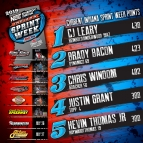 LEARY LEADS ISW STANDINGS BY 15 OVER BACON WITH 2 TO GO