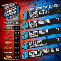 COTTLE LEADS INDIANA SPRINT WEEK POINTS AFTER ROUND 1 VICTORY