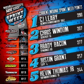 LEARY LEADS ISW CHAMPIONSHIP AT HALFWAY POINT