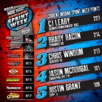 LEARY EXTENDS ISW POINT LEAD HEADING INTO THE BURG